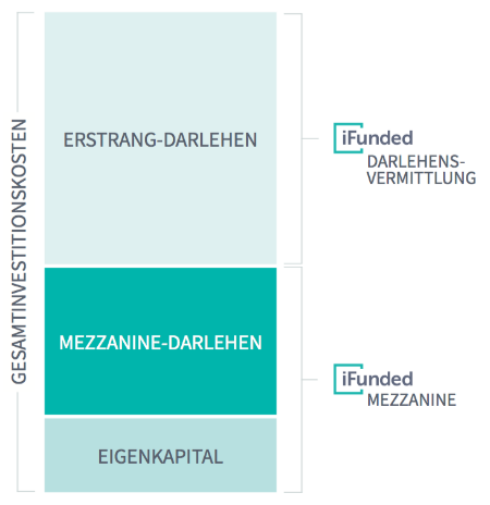 mezzanine-darlehen